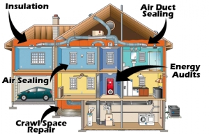 Participate in Your Home Energy Audit